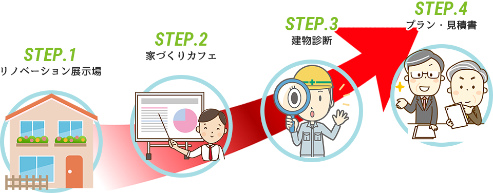 リノベーションのSTEP